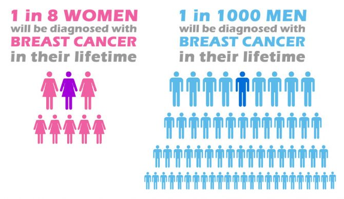 Breast Cancer Facts 1